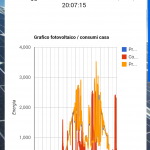 Il grafico sullo smartphone
