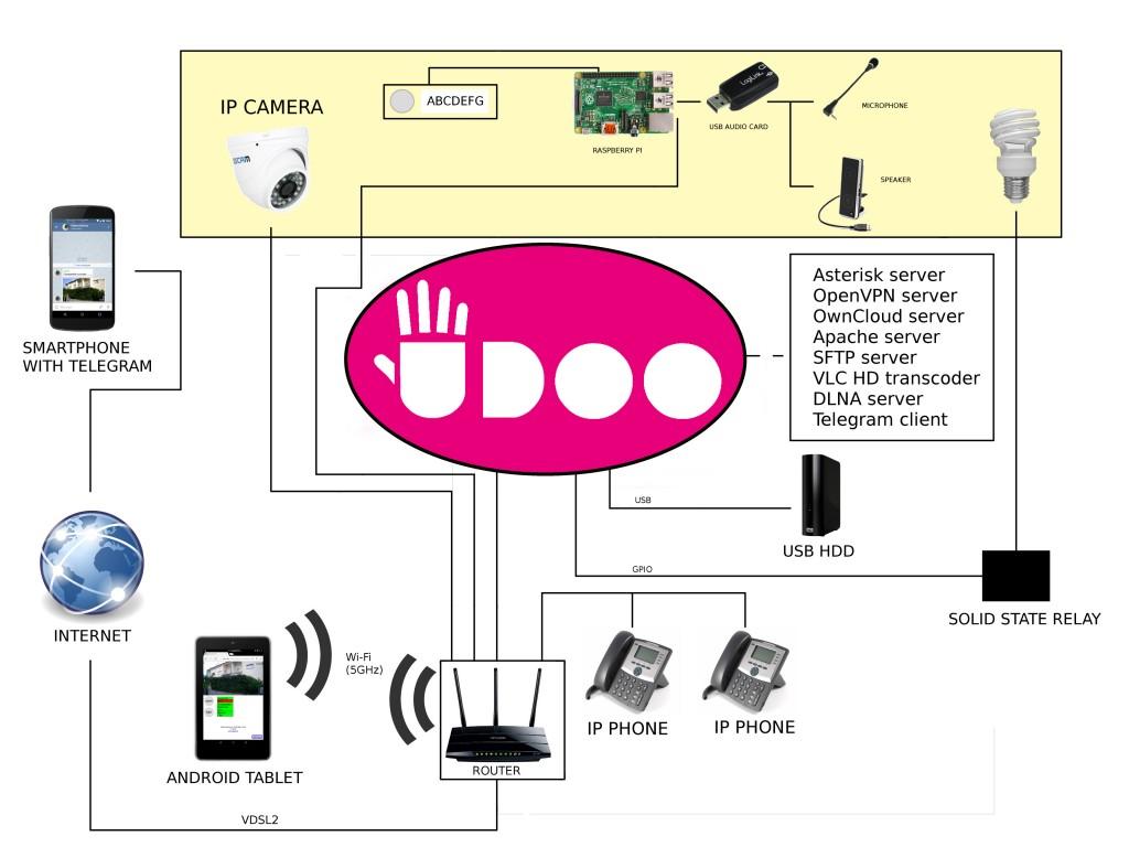 schema_videocitofono
